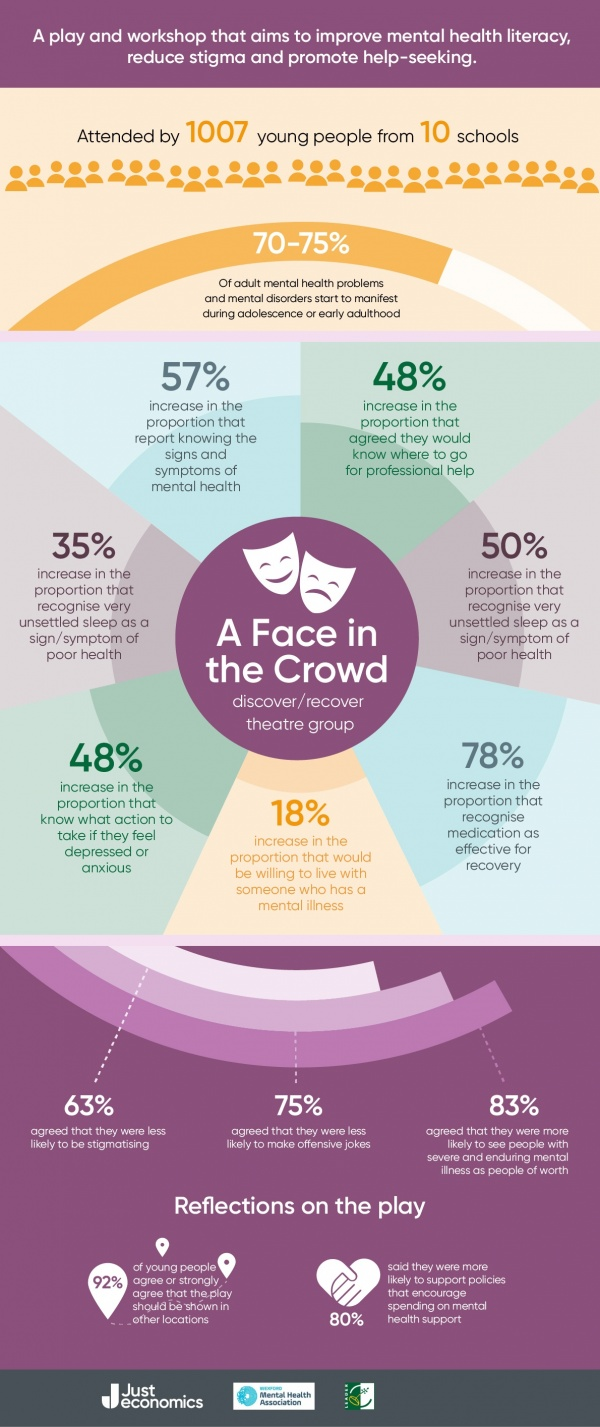 A Face In The Crowd Infographic V2