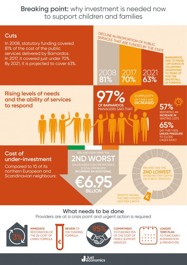 Je03 Barnardos Funding Cuts Infographic 002